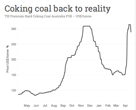 Post cyclone coking coal correction