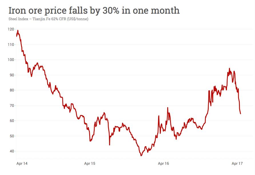 Iron ore price in free fall