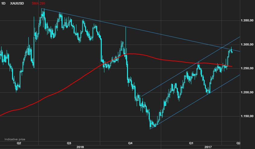 Gold price on verge of breaking 6-year downtrend