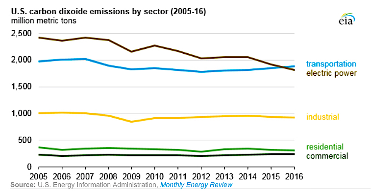 US emissions dropped 1.7% last year