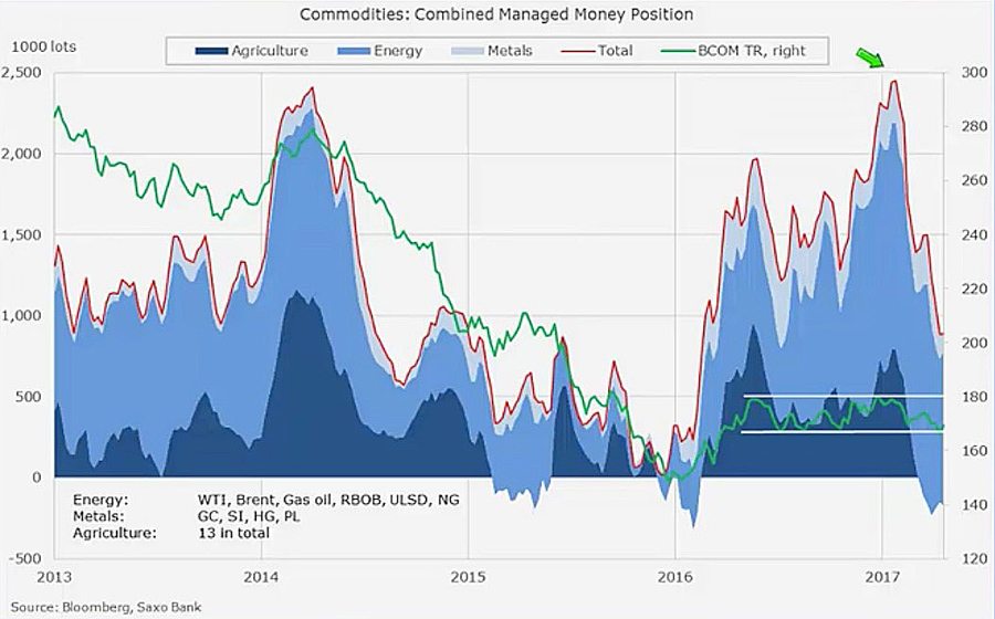 CHART: Hedge fund commodity bulls corralled