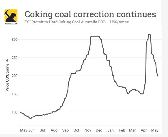 Coking coal price drops again
