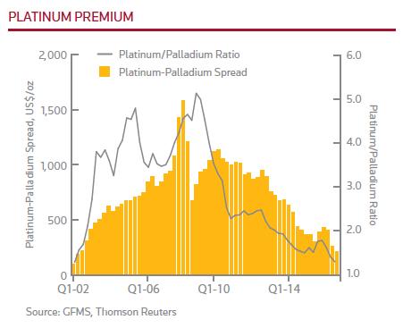 When not if palladium will top platinum price