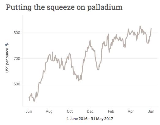'Strong hand' may be pushing palladium price higher