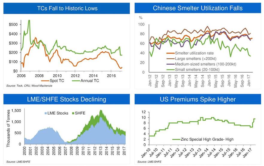 zinc price bull