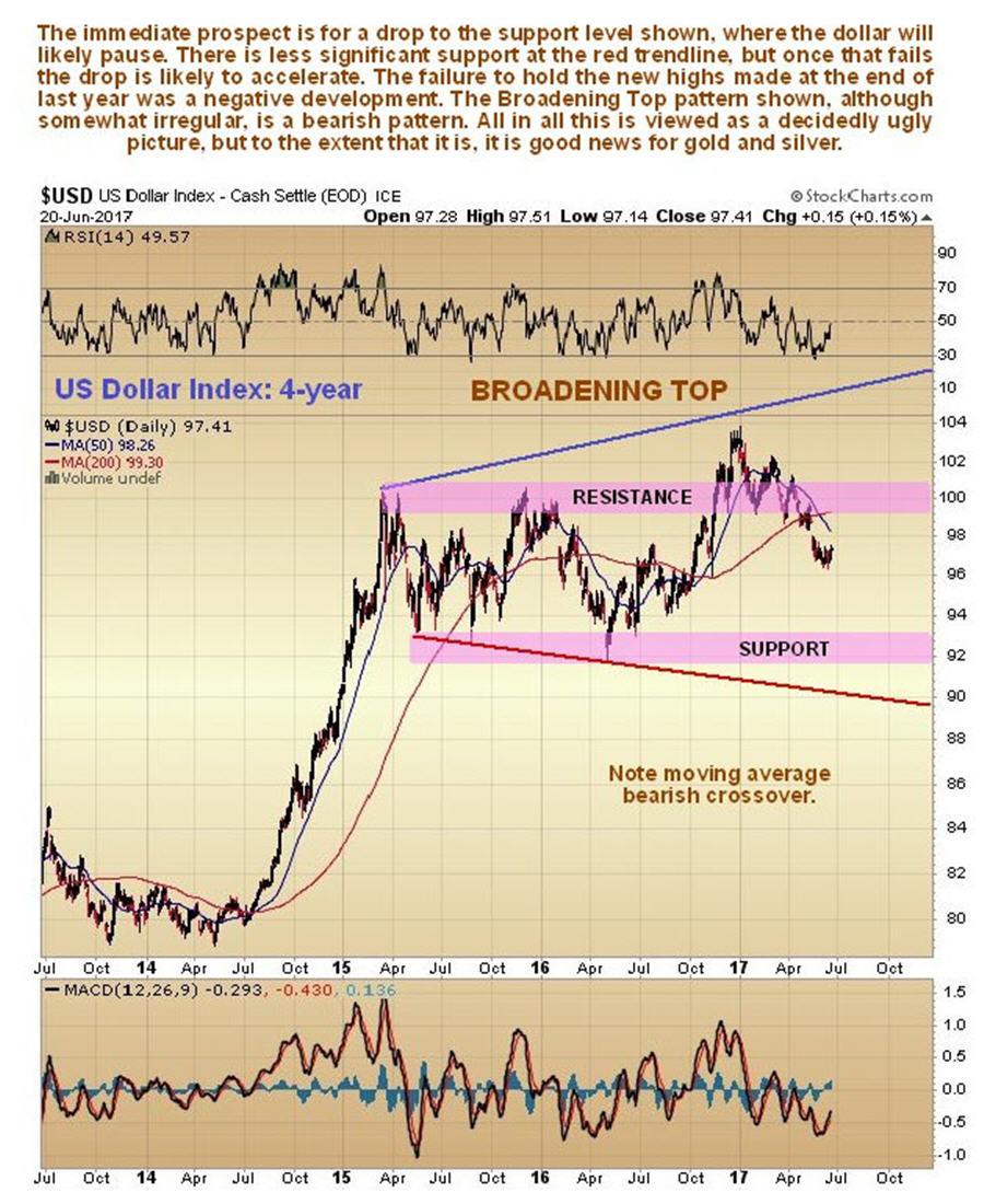 Dollar update - US Dollar index 4 yr graph 2
