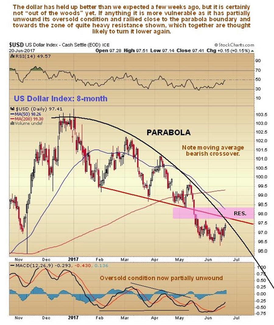 Dollar update - US Dollar index 8 month
