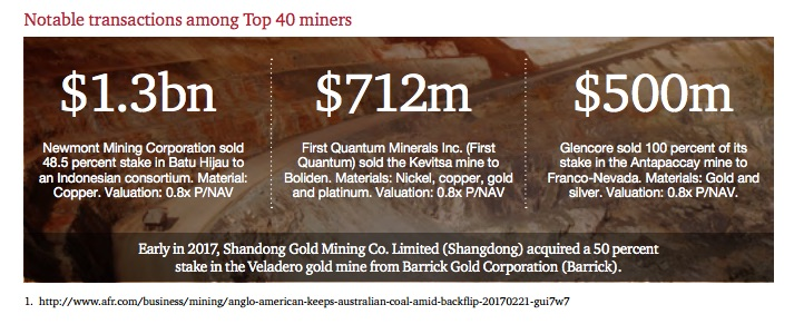 Top 40 miners returned to profit in 2016: PwC – MINING COM