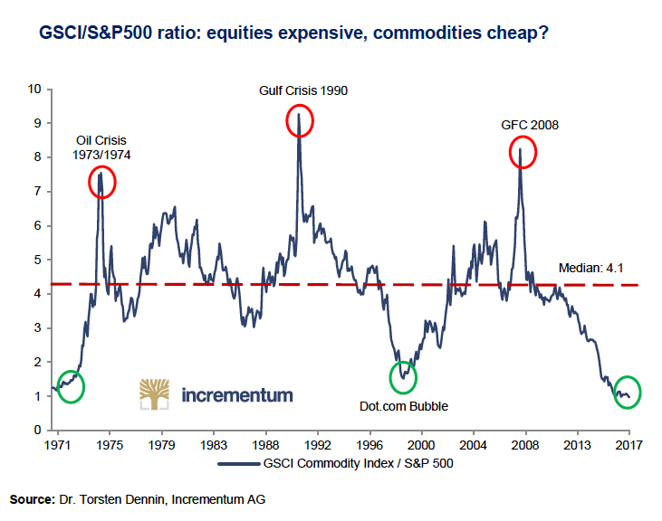 CHART: Commodity prices slump to 50-year low against US stocks
