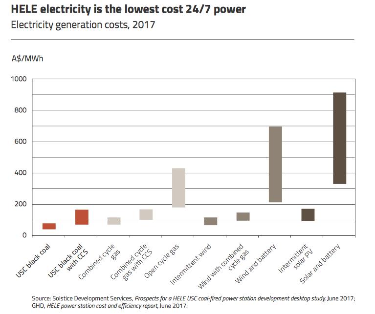 Clean coal could trump renewables bill in Australia