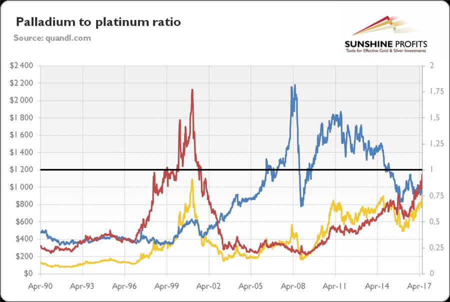 Oilprice - palladium-to-platinum-ratio