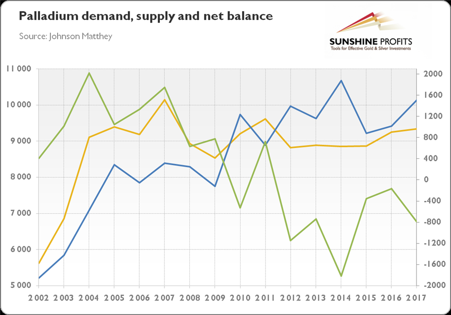 Oilprice.com palladium-demand-supply-net-balance