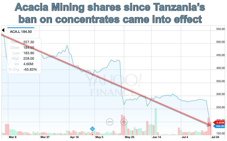 Acacia Mining now hit with $190 billion tax bill in Tanzania