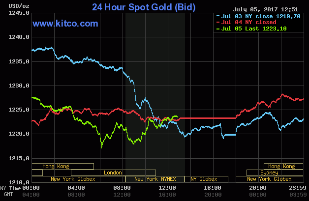 Gold rebounds on North Korea's nuclear testing, Fed minutes in focus