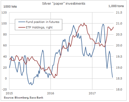 These charts will give silver price bears pause