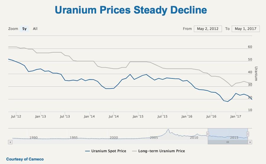 Denison Mines granted fresh 10-year licence for Saskatchewan uranium operations