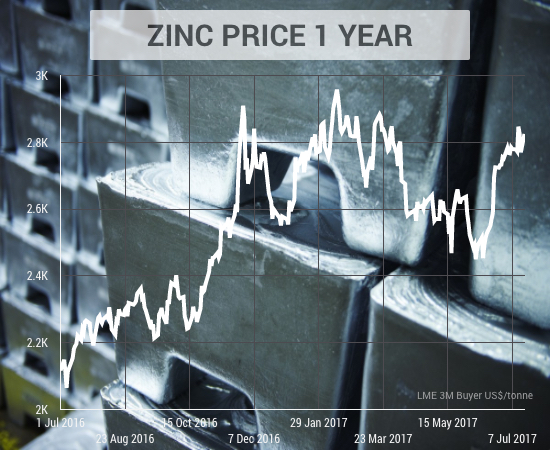 Zinc, lead prices gain on widening deficits