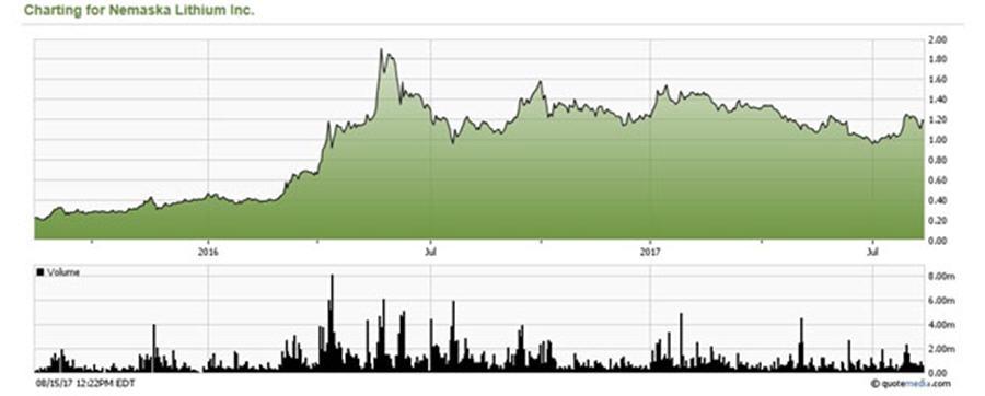 A critical Q&A with Nemaska Lithium CEO Guy Bourassa - Chart for Nemaska Lithium 2 yr period