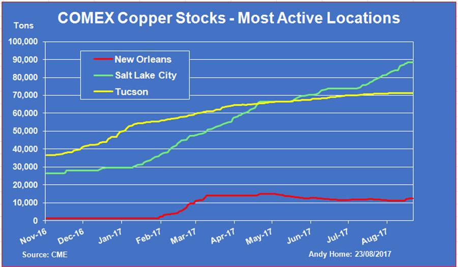 COMEX copper stocks