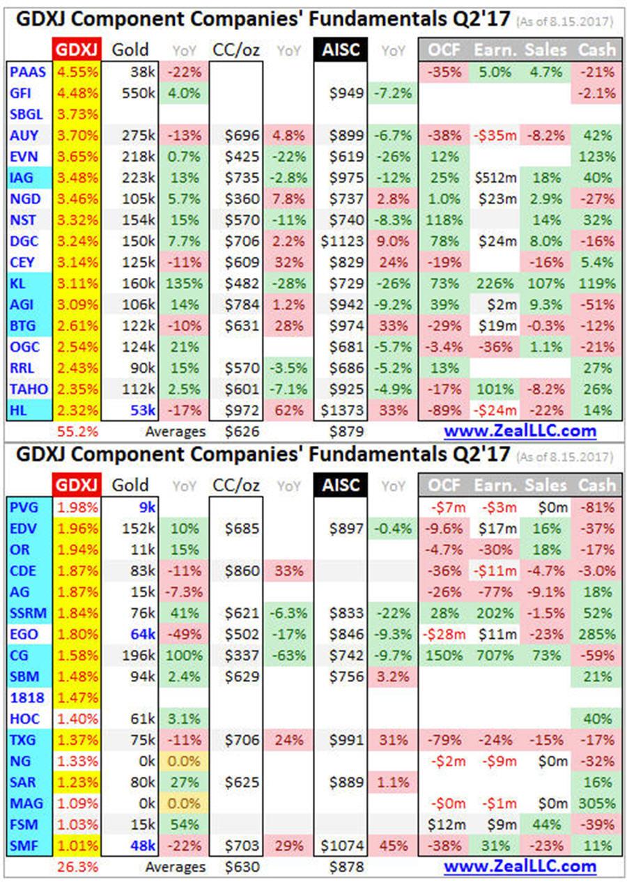 GDXJ Component Companies Fundamentals Q2'17