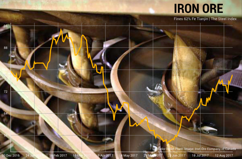 Iron ore price jumps again - up 47% in two months