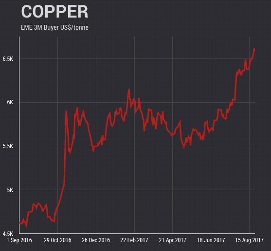 Copper price rally is only gathering momentum