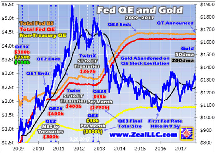 Fed QE and Gold 3