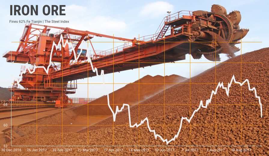 Iron ore price craters