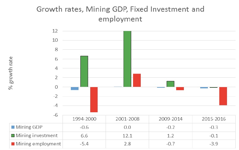 """South Africa's chamber of mines says sector """"in crisis"""""""