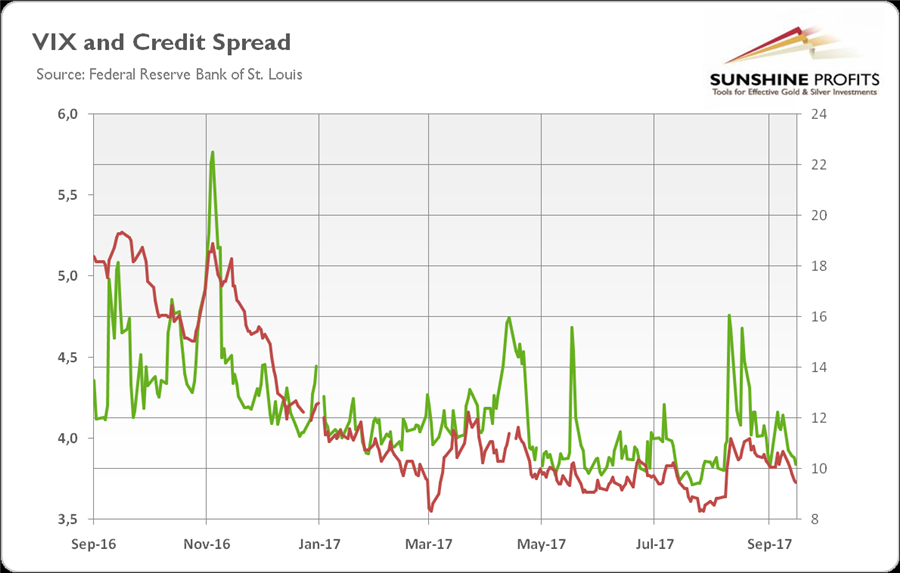 Gold in Q3 2017 - VIX and Credit Spread