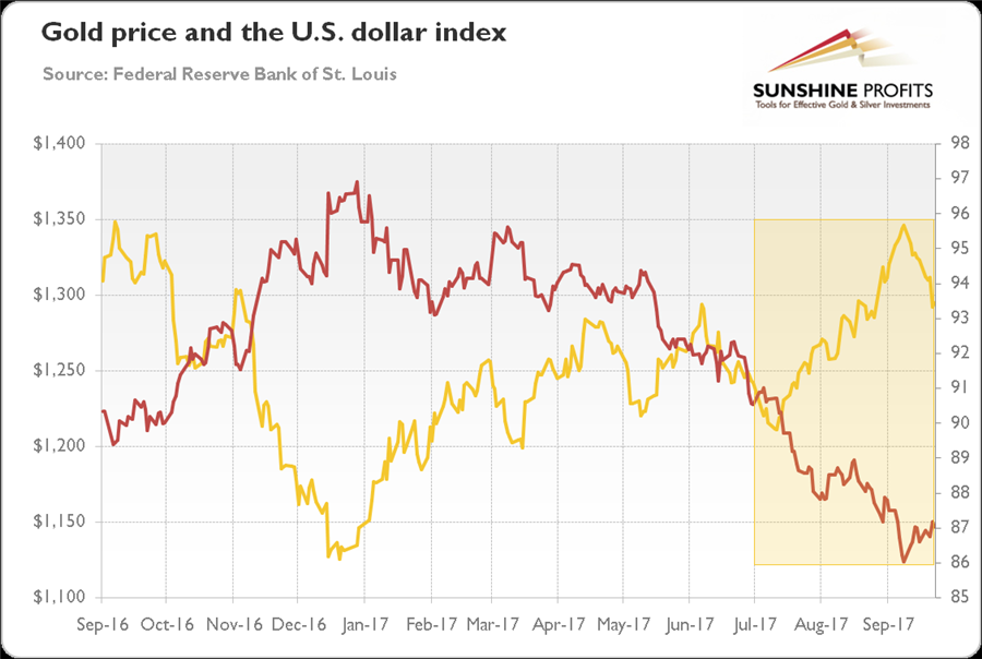 Gold in Q3 2017 - gold price and the US dollar index