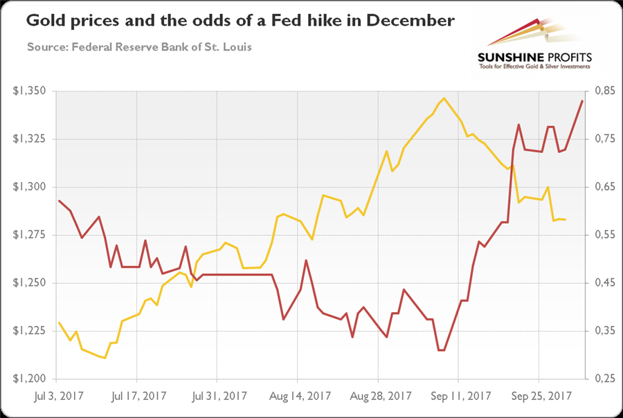 Gold in Q3 2017 - gold prices and the odds of a Fed hike in December