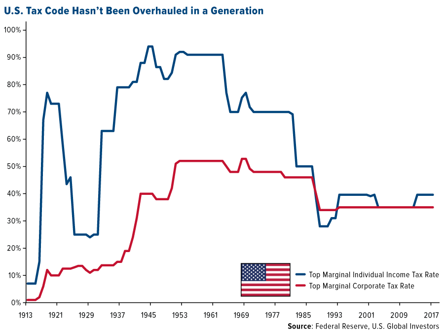 This could be a no-brainer gold buying opportunity - US Tax code hasn't been overhauled in a Generation