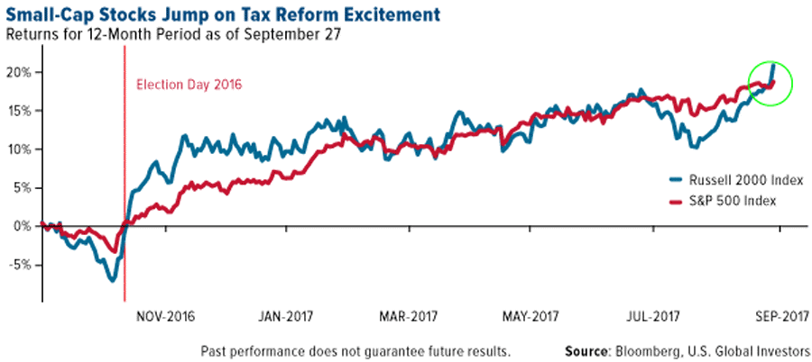 This could be a no-brainer gold buying opportunity - small-cap stocks jump on tax reform excitement - graph