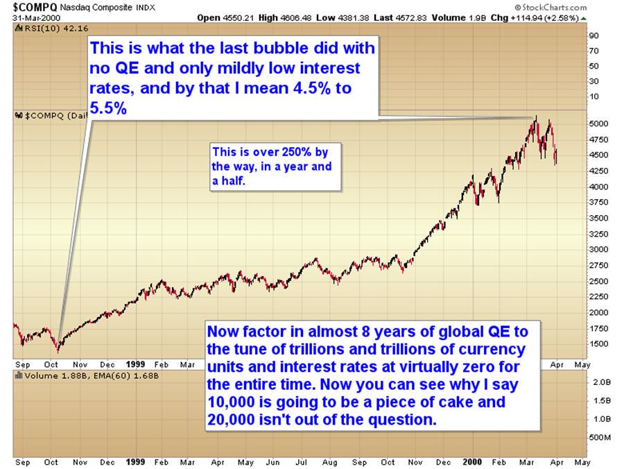 Chart of the day – Nasdaq, QE and 0% interest rates – MINING COM