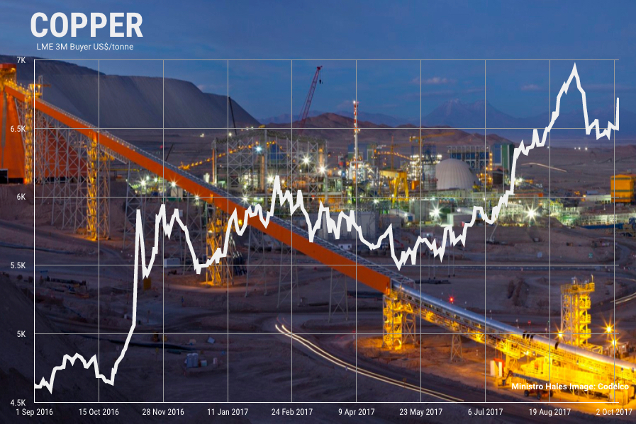 Chile earthquake lights fire under copper price