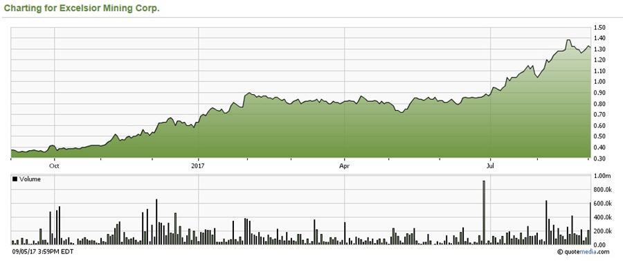 Excelsior Mining very close to being fully permitted, re-rating