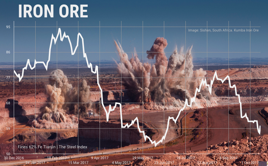 Iron ore price soars as Chinese imports reach record high