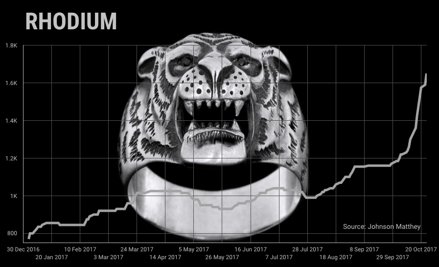 Rhodium price surges to six-year high