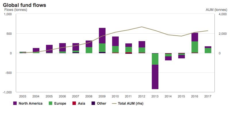 Gold price: ETF investors remain bullish