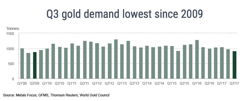 Gold demand lowest since 2009 World Gold Council