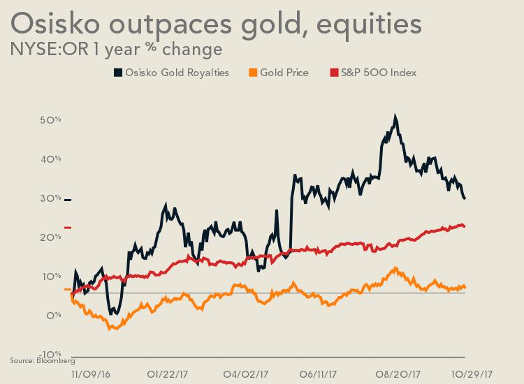 Osisko's hybrid model could be the future of gold streaming