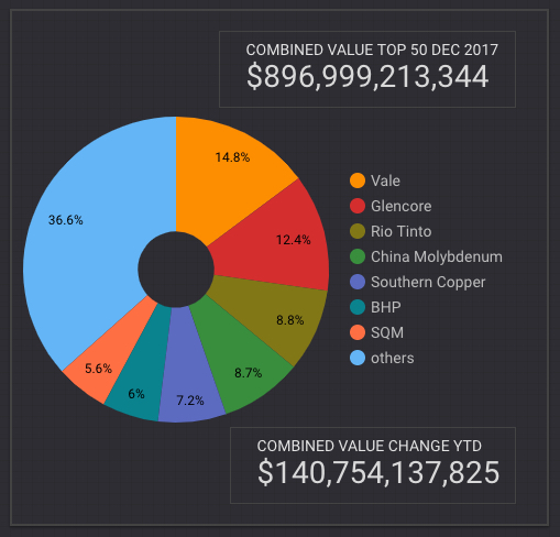 Value of top 50 mining companies surge USD 140 billion in 2017 - top contributors value change