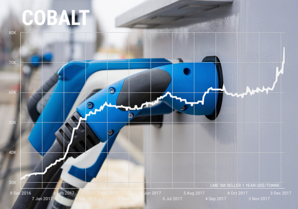 Cobalt 27 spree sends cobalt price to fresh 9-year high