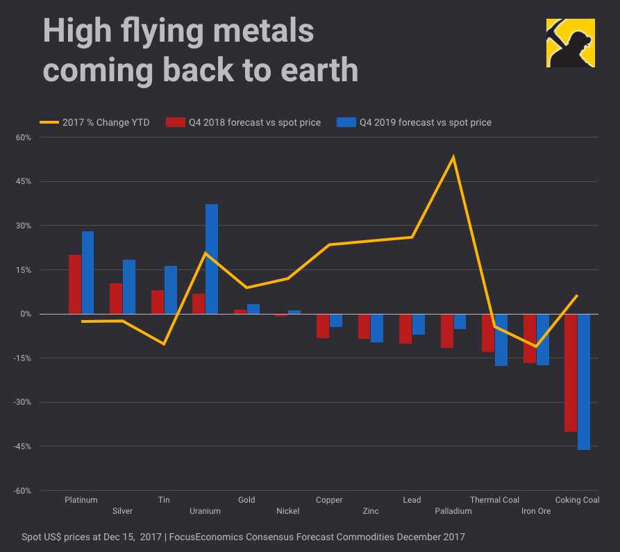 Mining in 2018: High flyers falling back to earth
