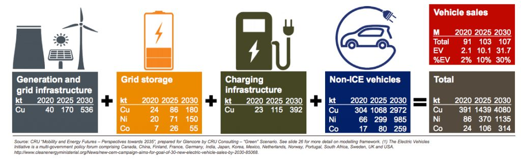 This is how much copper, nickel, cobalt an electric vehicle world needs