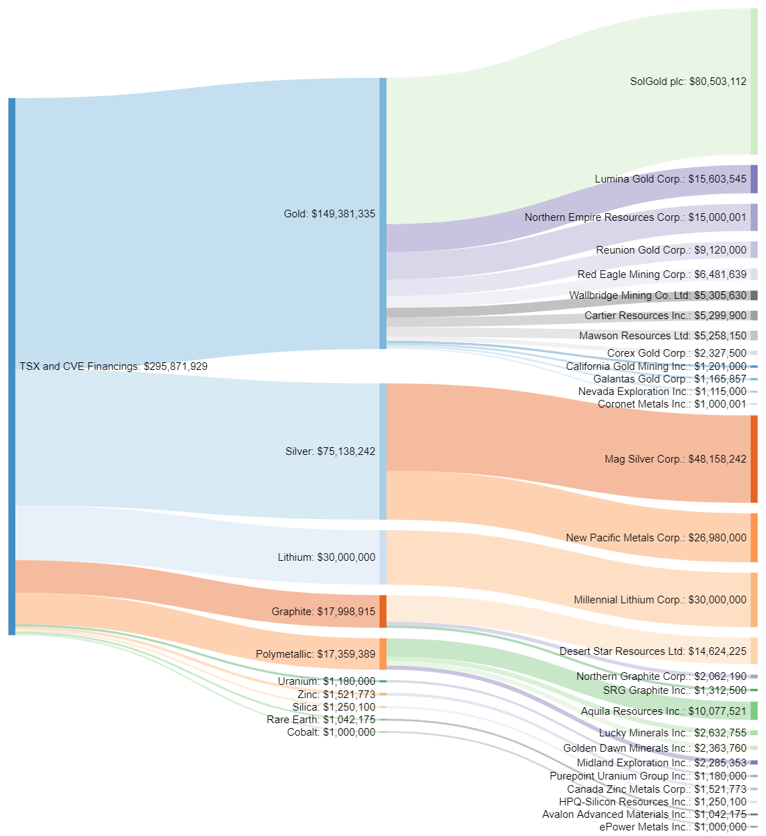 Gold and silver dominate November financings – Page 14 – MINING COM
