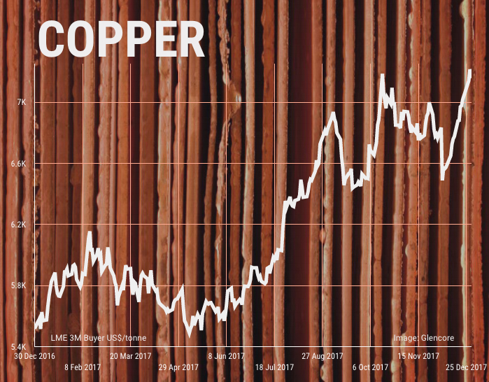 MINING 2018: Copper price to power on
