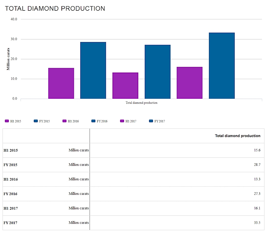 Canada's Gahcho Kue diamond mine boosts Anglo American output, but cooper flat