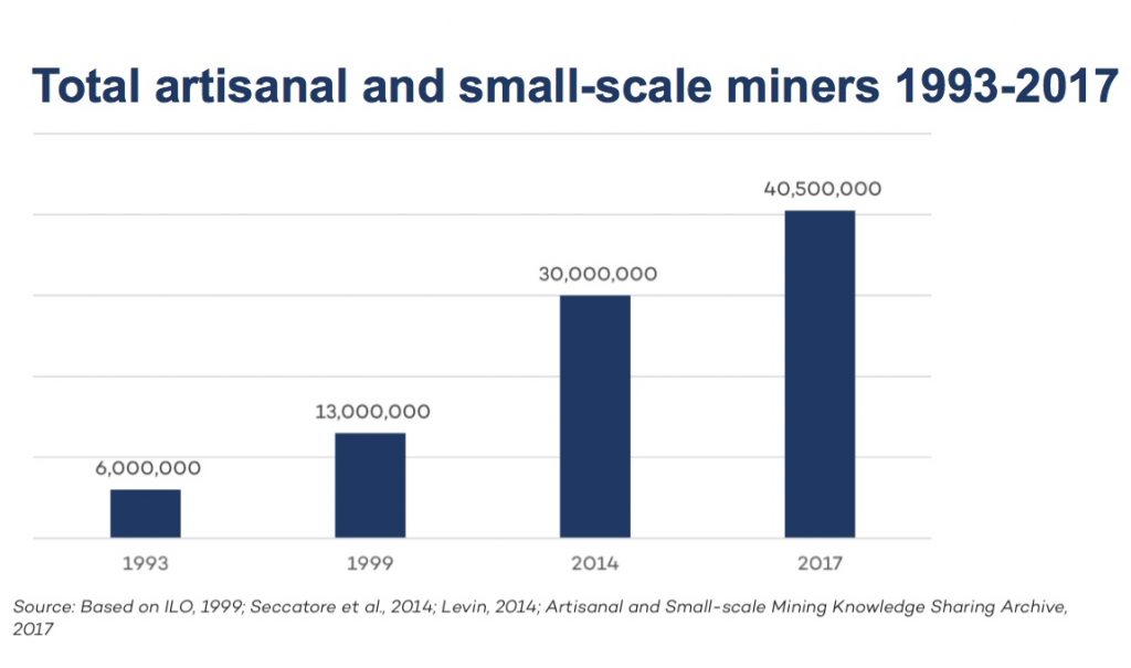 Rising mineral prices trigger artisanal and small-scale mining 'explosion' — report